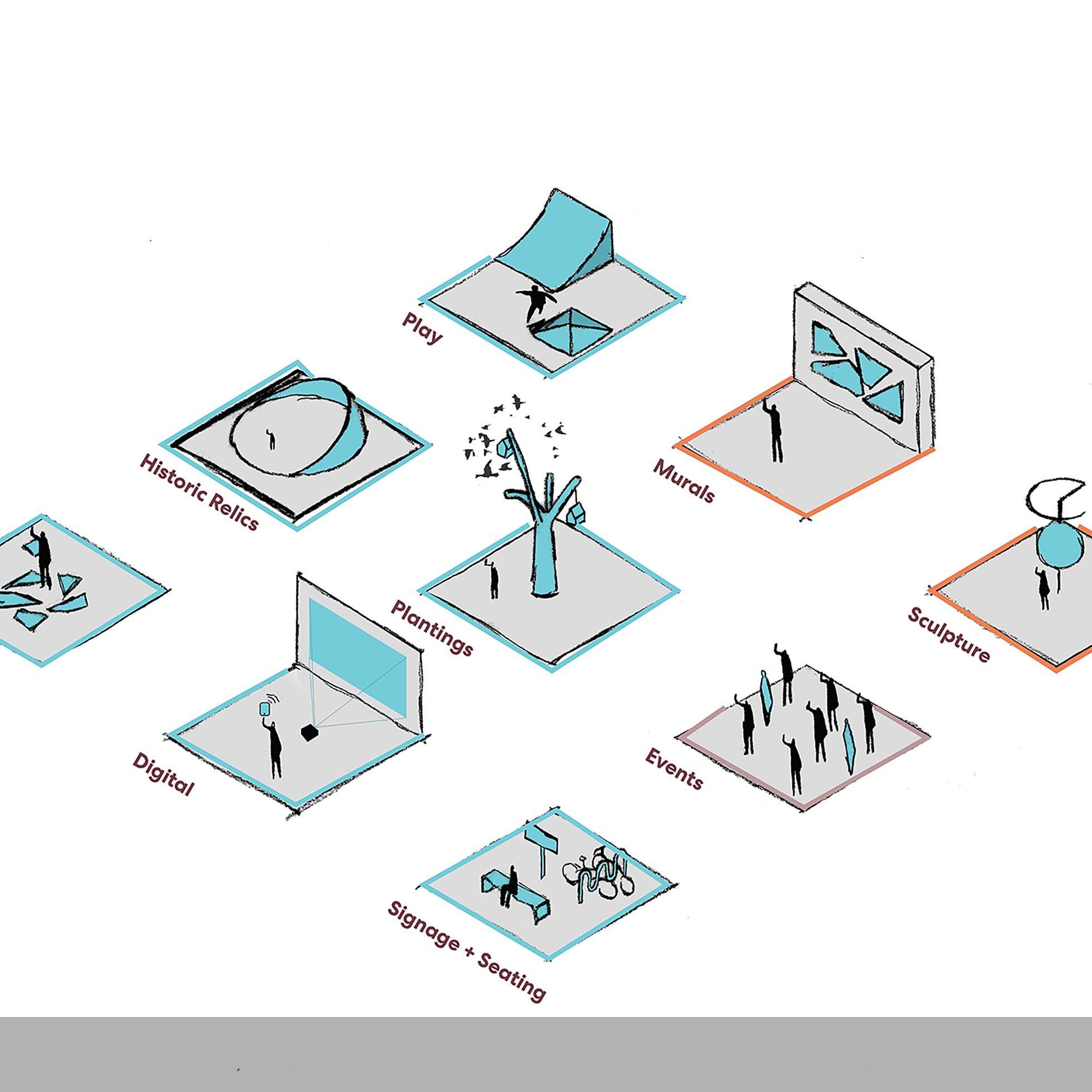 UHT public art plan typology